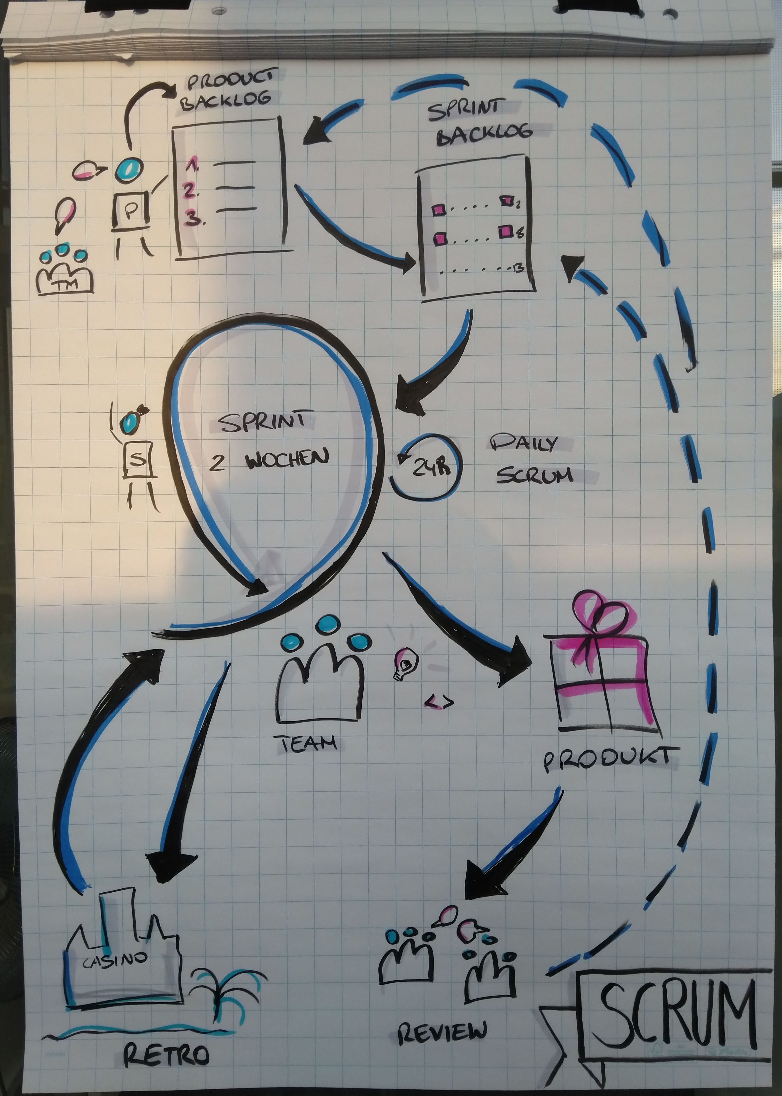 Visualisation of a Scrum process